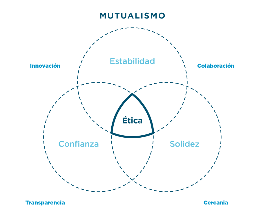 mutualismo_etica3