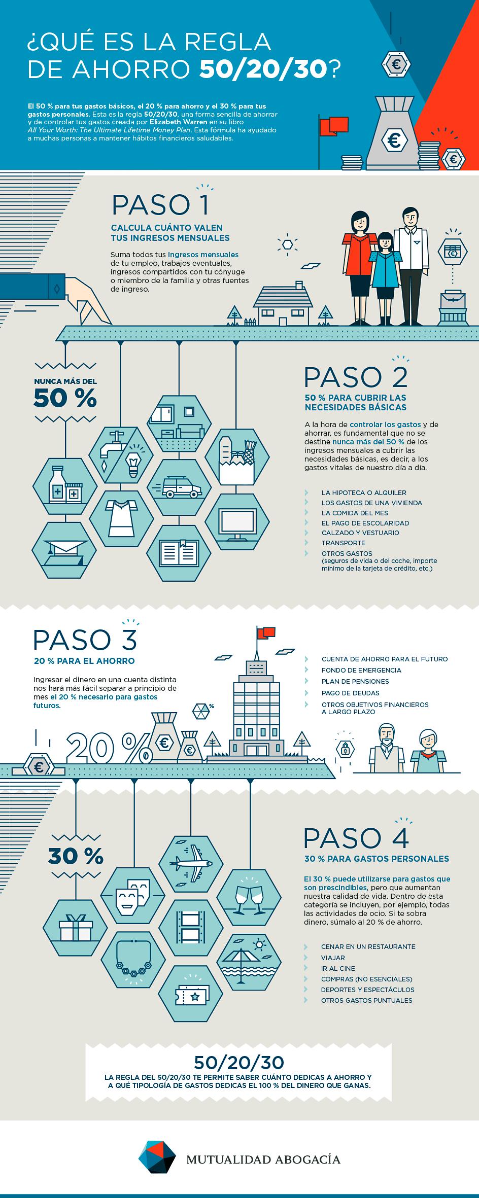 INFOGRAFÍA ¿Qué es la regla de ahorro 50/20/30?